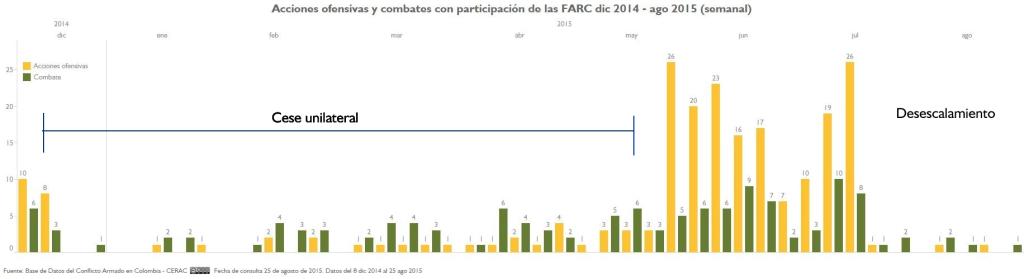 AU y CL FARC semanal 5