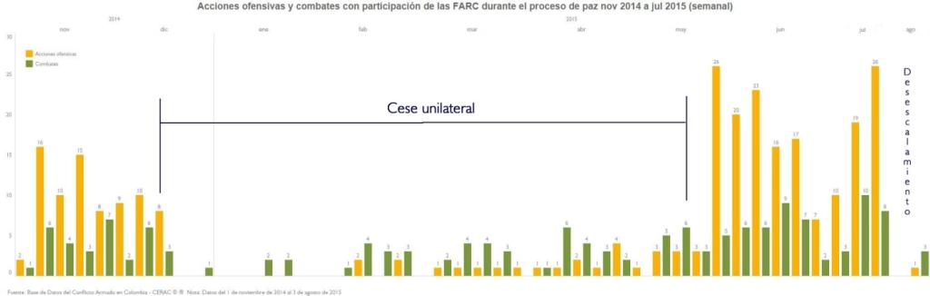 AU y CL FARC semanal_