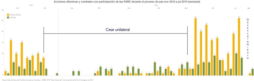 AU y CL FARC semanal_3_M