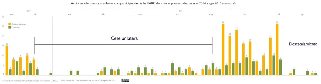 Desescalamiento_AU_CL_FARC_semana4