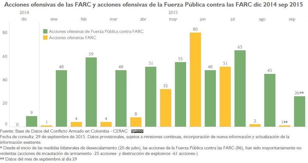 AU FARC y AU FP a FARC Mensual dic14-sep15