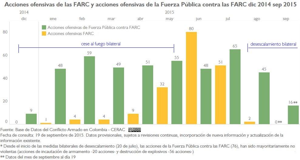 AU FARC y AU FP a FARC Mensual dic14-sep15_1