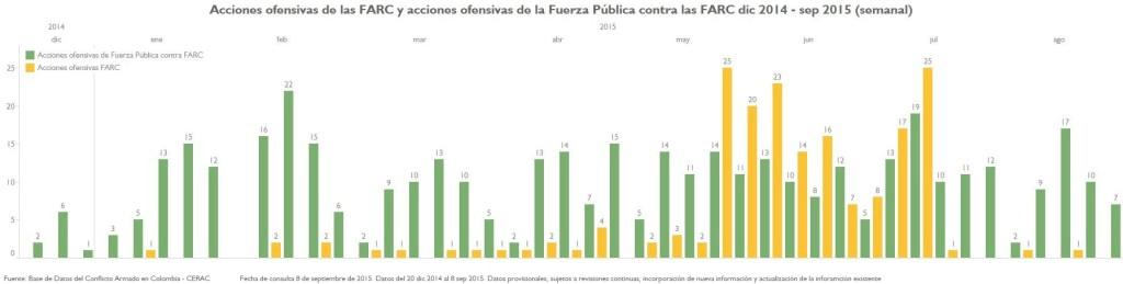 AU de FARC y AU FP a FARC dic 2014-sept 2015 semanal