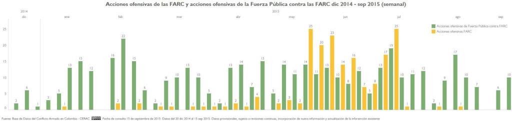 AU de FARC y AU FP a FARC dic 2014-sept 2015 semanal 7