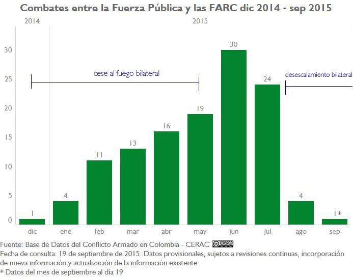 CL FP-FARC Mensual dic14-sep15_2