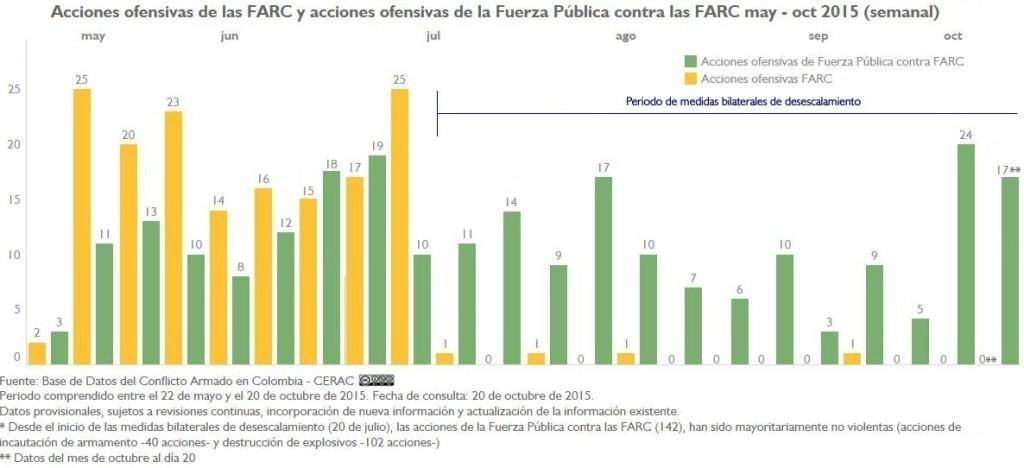 AU-FARC-y-AU-FP-a-FARC-may-oct15-desecalamiento