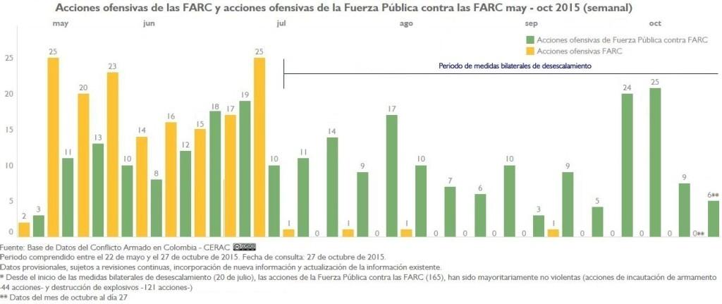 AU-FARC-y-AU-FP-a-FARC-may-oct15-desecalamiento reporte 11