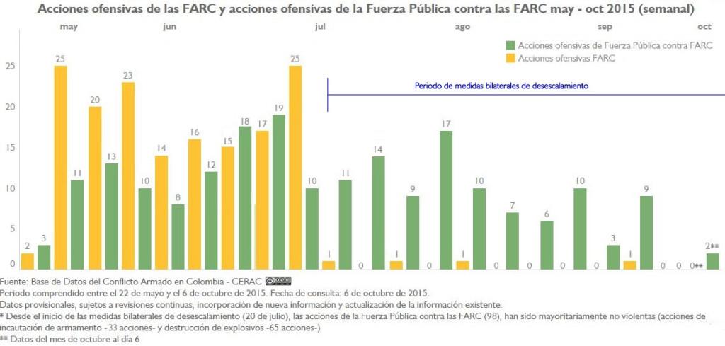 AU FARC y AU FP a FARC may-oct15 semanal