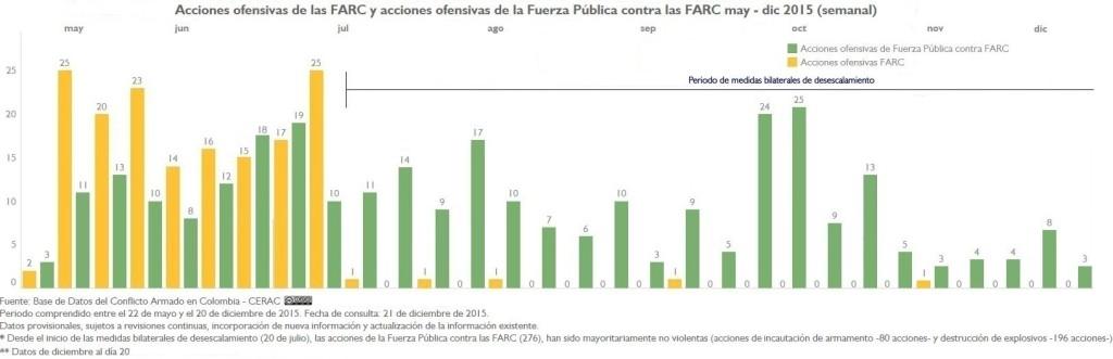 AU FARC y AU FP a FARC may dic 15 desecalamiento