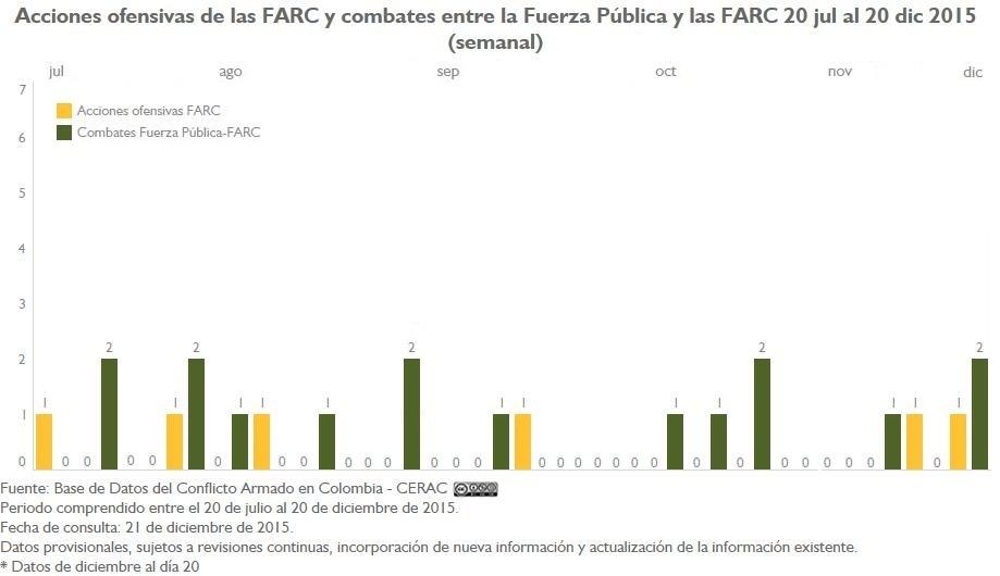 AU Y CL FARC Sem Medidas