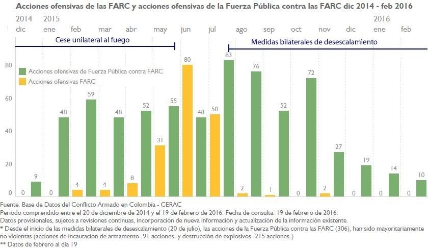 AU FARC y AU FP A FARC mensual dic 2014 - feb 2016