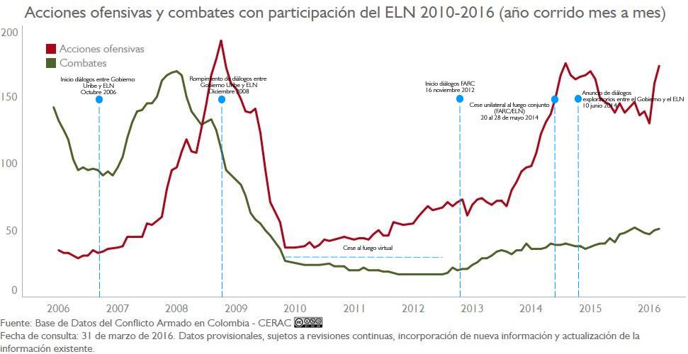 Au y CL del ELN anual mensualizado 06-16 310316