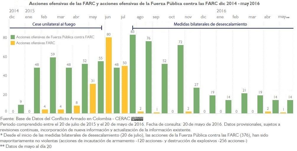 AU FARC y AU FP A FARC mensual 10