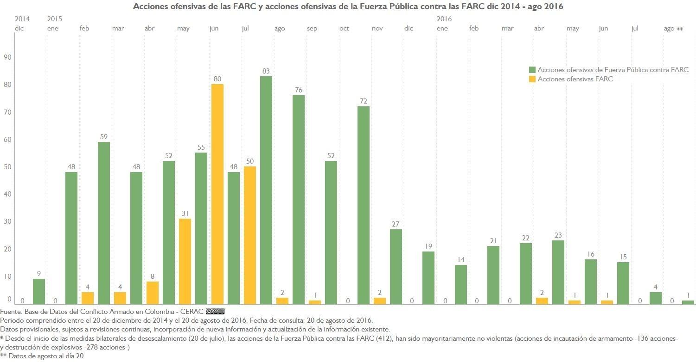 AU FARC y AU FP A FARC mensual
